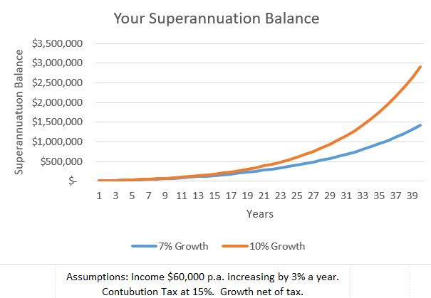super-balance
